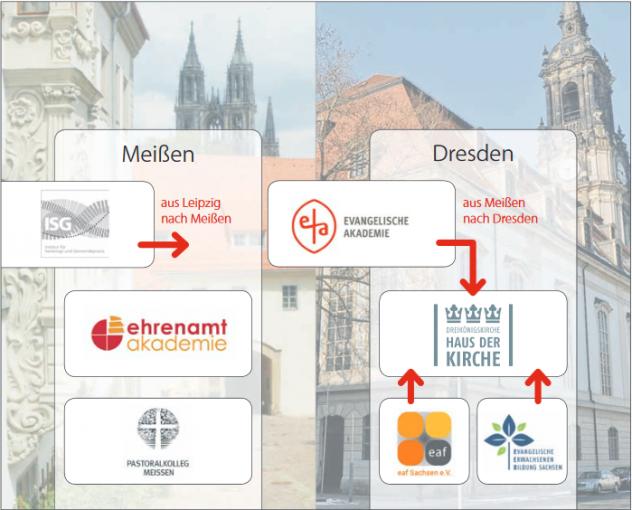 Konzentration der Bildung: An den zwei Standorten Klosterhof Meißen (links) und Haus der Kirche Dresden (rechts) sollen bis 2025 die Bildungseinrichtungen konzentriert werden, um Geld zu sparen. Fotos/Grafik: Reuther, Giersch/so