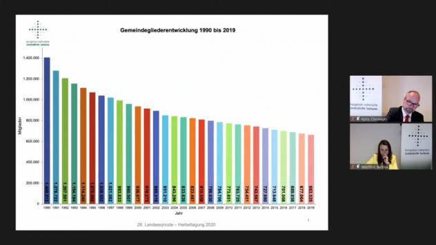 Landessynode, Grafik, Gemeindeglieder, Entwicklung, Sachsen