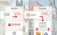Konzentration der Bildung: An den zwei Standorten Klosterhof Meißen (links) und Haus der Kirche Dresden (rechts) sollen bis 2025 die Bildungseinrichtungen konzentriert werden                     <div class=